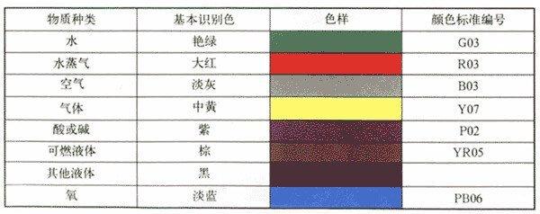 工业管道的基本识别色识别符号和安全标识